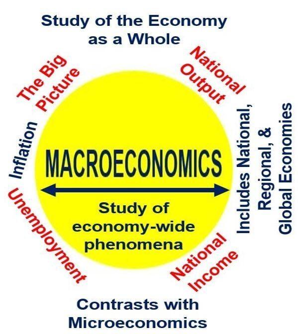 Introduction To Macro - Economics Assignment Help